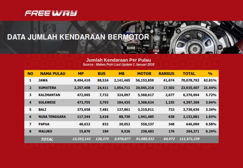 Data jumlah kendaraan bermotor di Indonesia