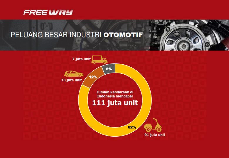 Peluang Besar Industri Otomoti